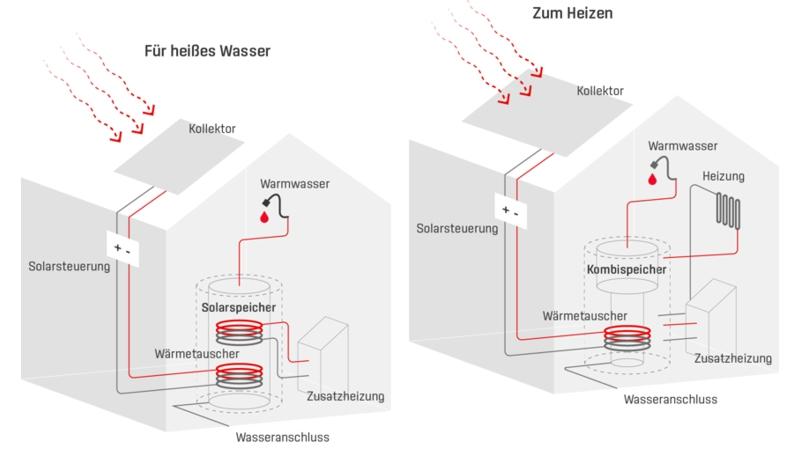 Solartechnik-Zeichnung
